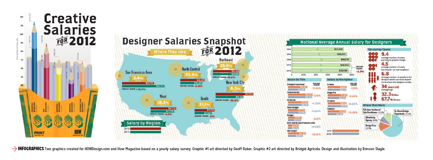 how salary survey infographics